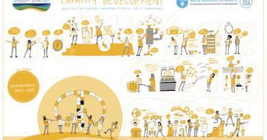WOPs in the Water Action Decade: Turning the tide on Capacity Development to achieve SDG6